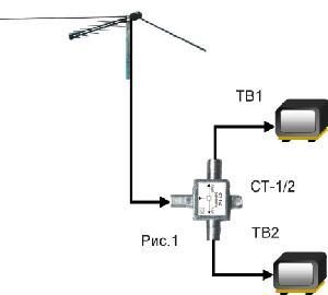 Voit kytkeä kaksi Tele visiota yhteen antenniin