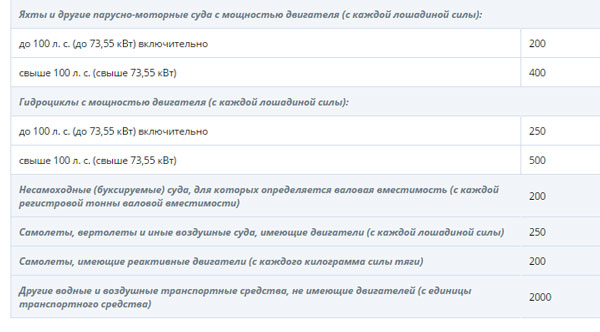 Владимирская область налоговые ставки транспортного налога 2011 посчитать проценты онлайн калькулятор по ставке рефинансирования